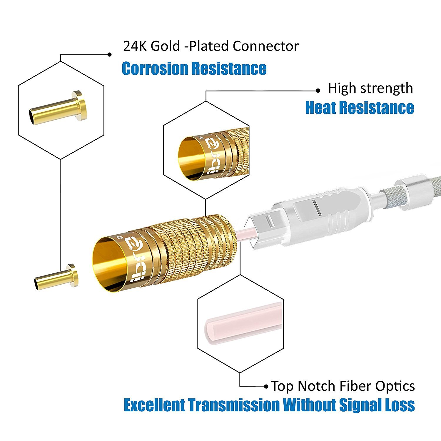 Optical Toslink Digital Audio Cable - 24K Gold Casing - Suitable for PS3,Sky,Sky HD,LCD,LED,Plasma, Blu Ray to Connect with Home Cinema Systems,AV Amps - 1M - IBRA PREMIUM WHITE